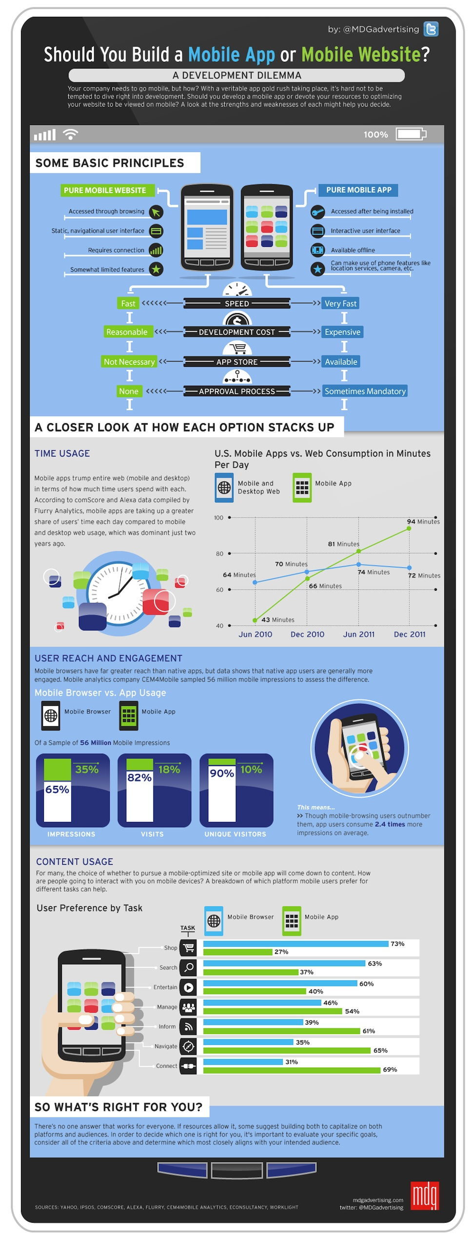 Mobile App V/S Mobile Website