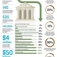 Mobile Payments, Commerce & Rebirth Of Credit Card