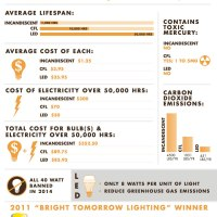 The Cost Of Lighting