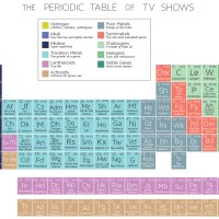 Periodic Table Of Tv Shows