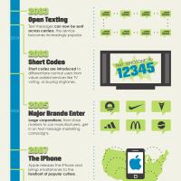 Mobile Phones in Marketing
