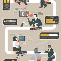 Modern Marketing Conception