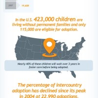 Worldwide Adoption Statistics