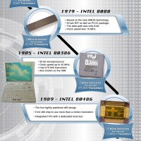 Ram and Processor History