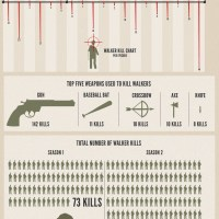 Walking Dead Kill Count