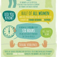 Violence Against Women Statistics