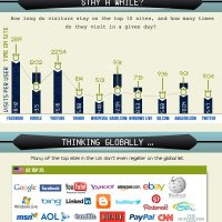 Global Online Time Spent