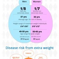 India Obesity Statistics