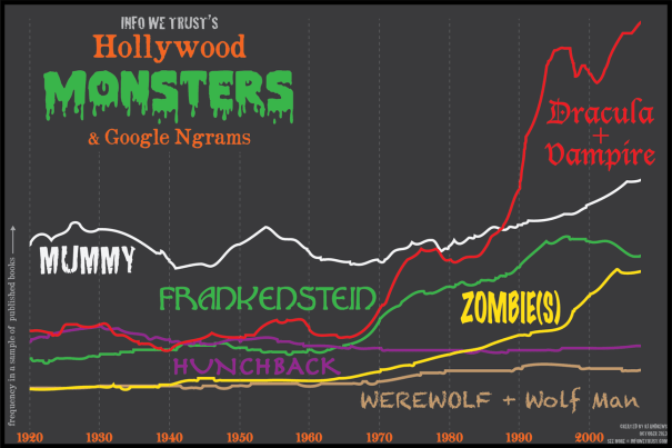 Ngram Monsters Infographic