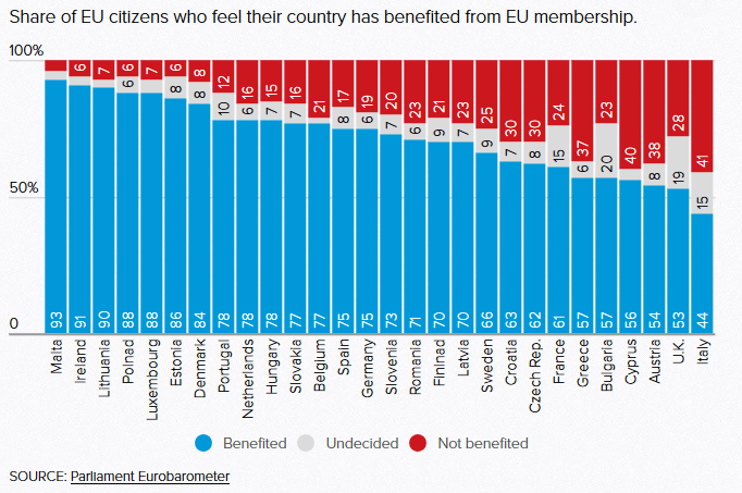 countries benefited from the EU membership