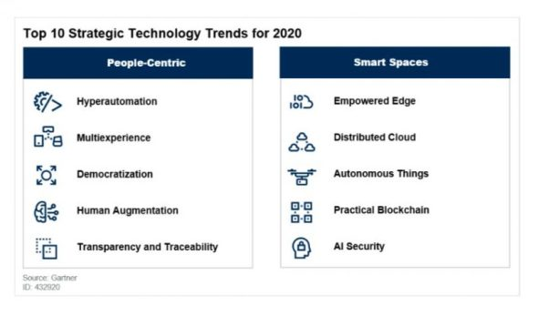 Gartner sees blockchain as top tech trend in 2020
