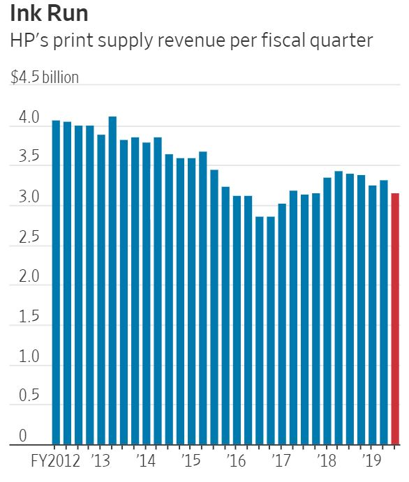 HP's Revenue is on the decline
