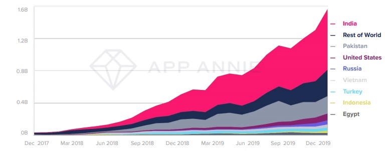 growth in hours spent on tiktok