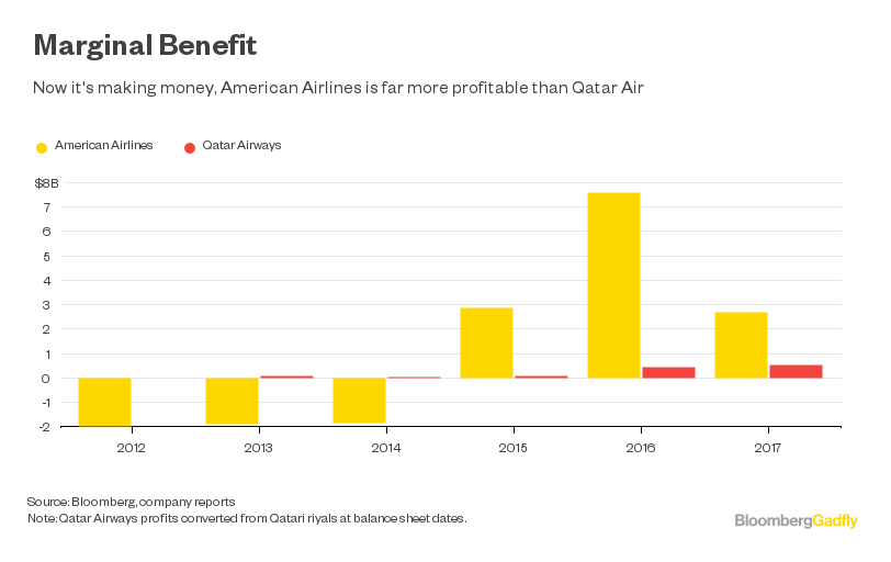 American airlines is now more profitable than Qatar Air