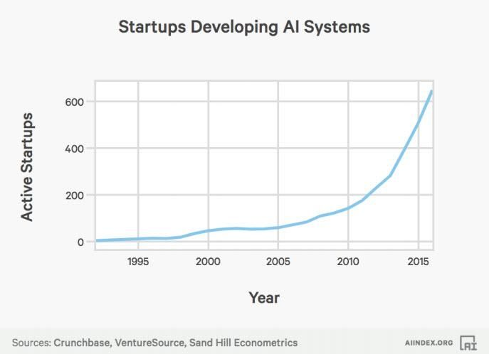 AI systems and startups increase- start of the fourth industrial revolution