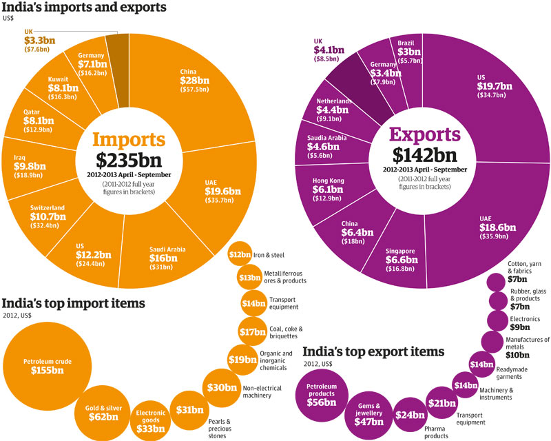 Indian Exports and Imports