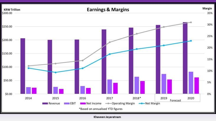 Samsung's earnings and margins from 2014-2020.