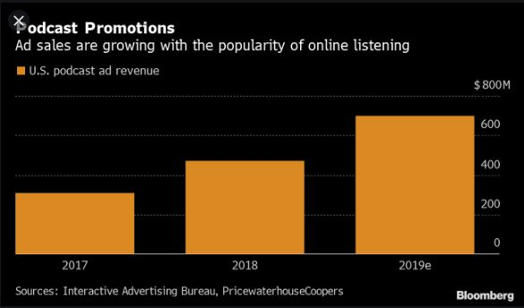 Ad sales are increasing continously which might suggest that Spotify's Joe Rogan deal might be worth it