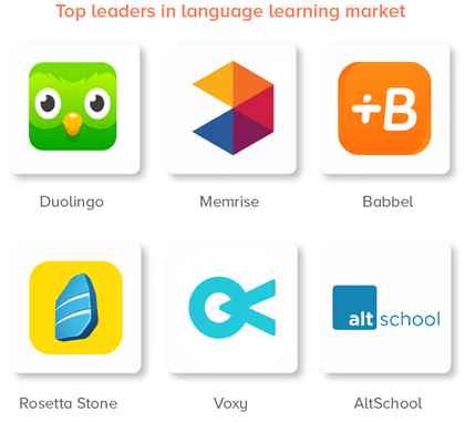 duo lingo is a leader in language learning  market