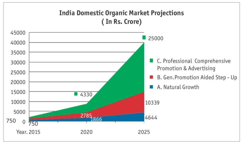 market projection on contract farming