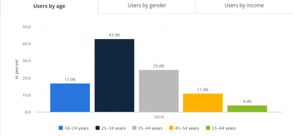dating users by age
