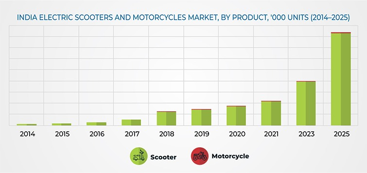 India's Electric Scooters and Motorcycles Market show a positive trend.