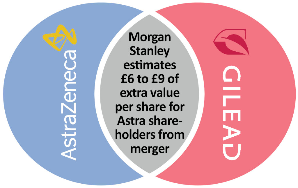 AstraZeneca and Gilead's potential merger