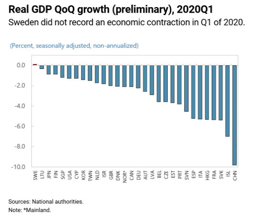 Sweden did not record an economic contraction in quarter 1 of 2020