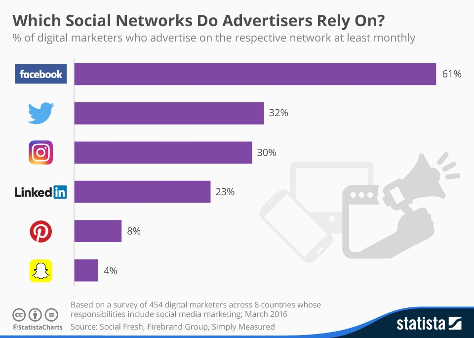 facebook used to top the social media platform in terms of ads
