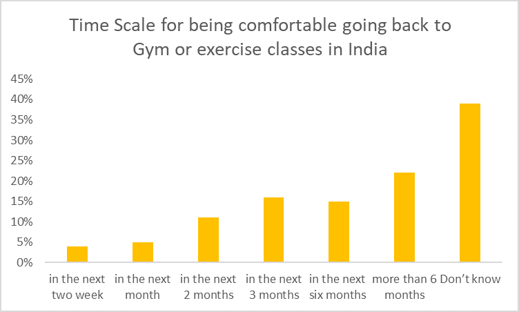 time scale for being comfortable going back to fitness classes in india