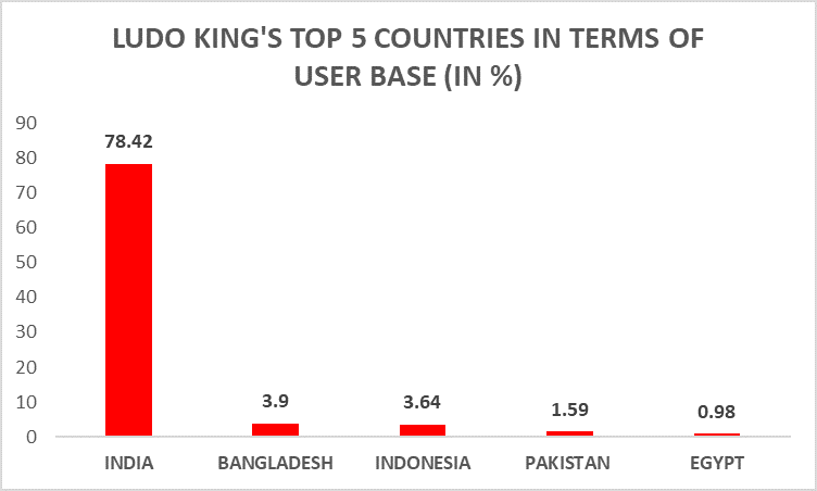 LUDO KING TOP 5 COUNTRIES IN TERMS OF USER BASE