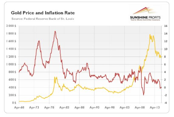 gold price and inflation