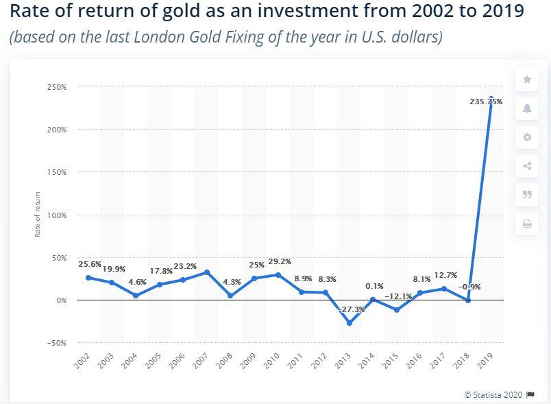 rate of return of gold as an investment from 2002 to 2019