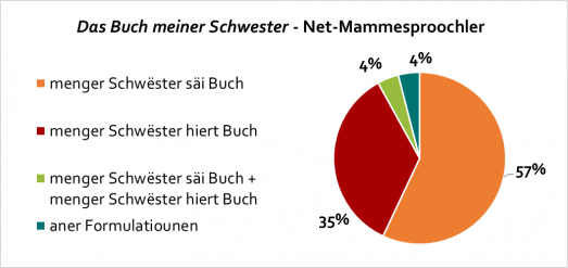 das-buch-meiner-schwester_net-mammesproochler