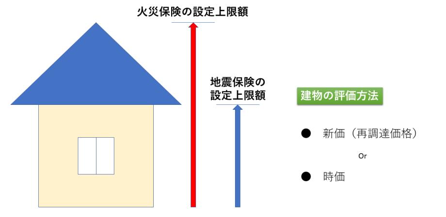 家の評価額