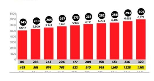 Rep.Dom superan los 300 muertos por COVID-19 suman 6,972 contagiados