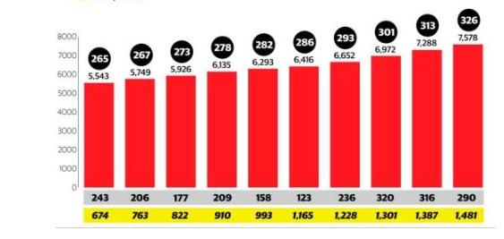Rep.Dom 326 fallecidos y 7,578 infectados por coronavirus covid -19
