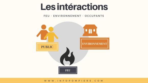 Comprendre le processus d'évacution du public dans un ERP ou des travailleurs en entreprise en cas d'incendie. Optimiser la réponse et gagner en rapidité.