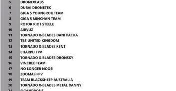Drone World Prix - Dos pilotos españoles para la final del 11 de Marzo