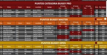 Argentina - Resultados 3º y última fecha del Torneo de Verano ACAR 2017
