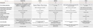 Comparatif tarifs stockage en ligne