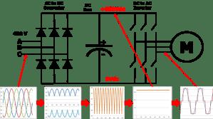 Ascensor con variador de frecuencia Ventajas y funcionamiento