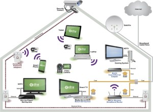 Wiring (and UnWiring) the Connected Home