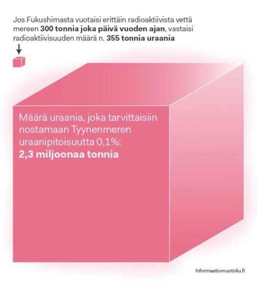 Uraanigrafiikka2