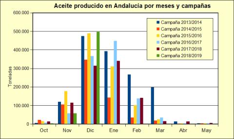 Aceite de oliva AICA diciembre