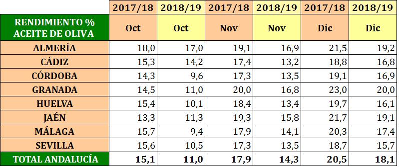Comparativa rendimiento aceite.png