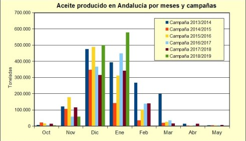 Producción aceite AICA gráfico..