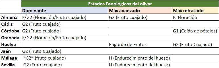 Estado fenológico olivar sem 25-2019.png