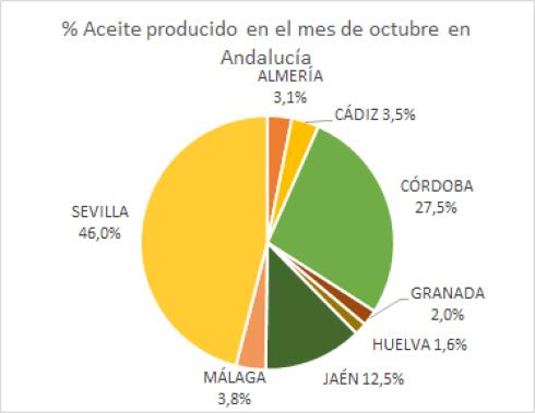 %_Aceite_producido_provincias