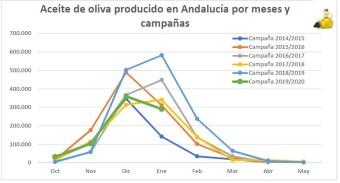 Aceite de oliva producido en Andalucia por meses y campañas
